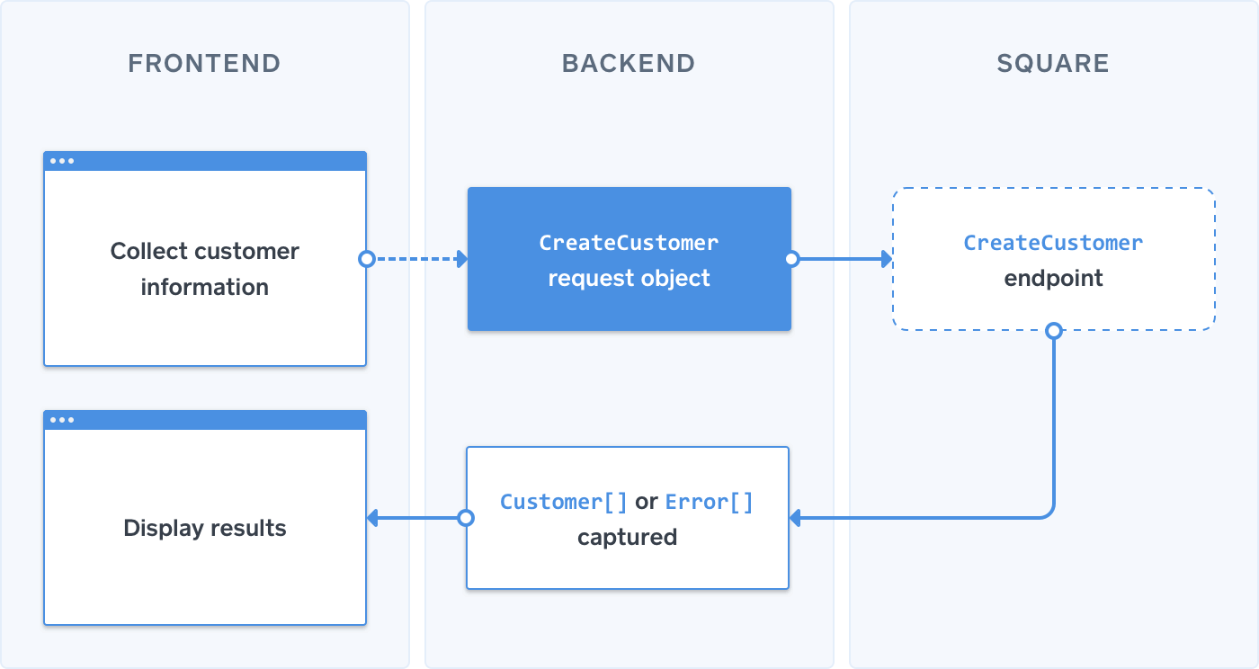 Process flow 1