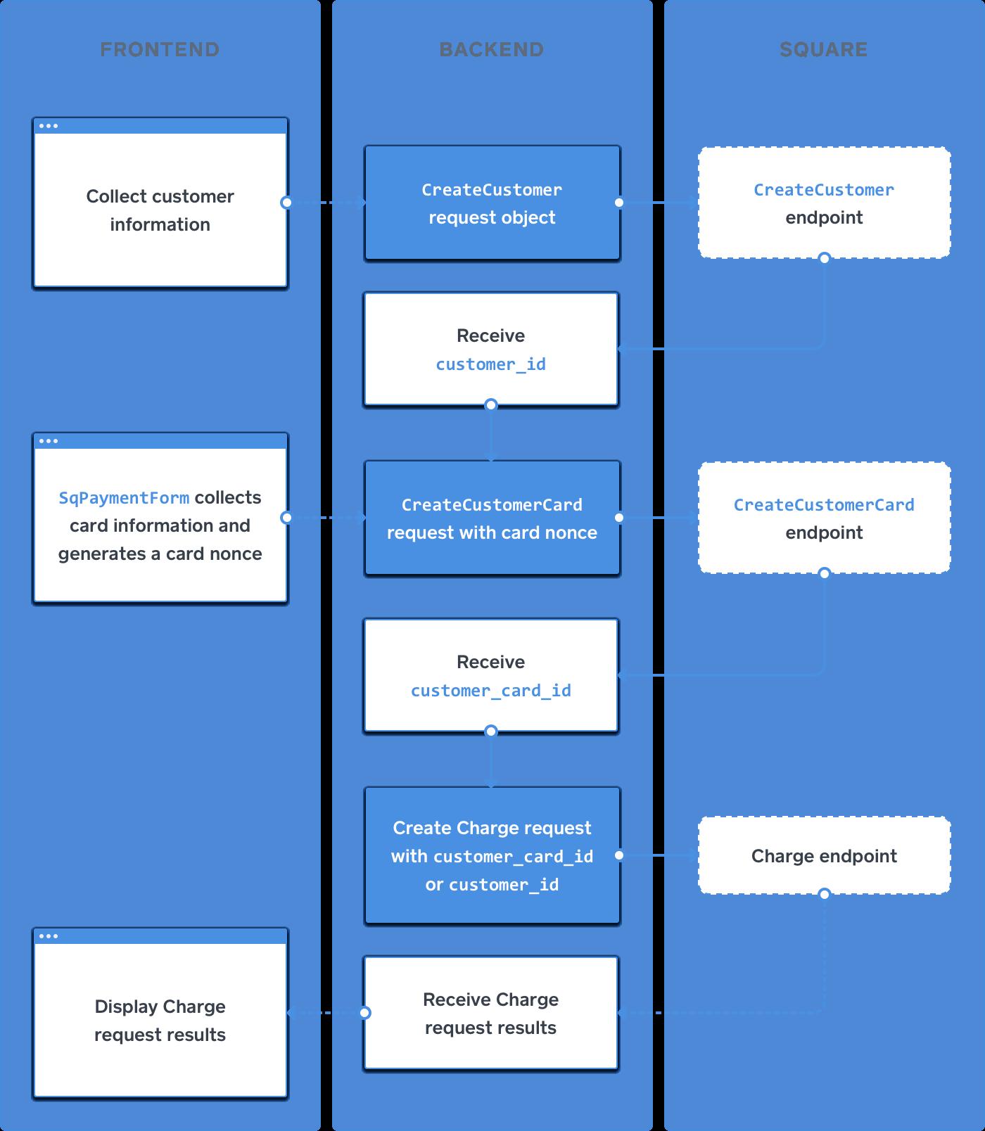 Process flow 2