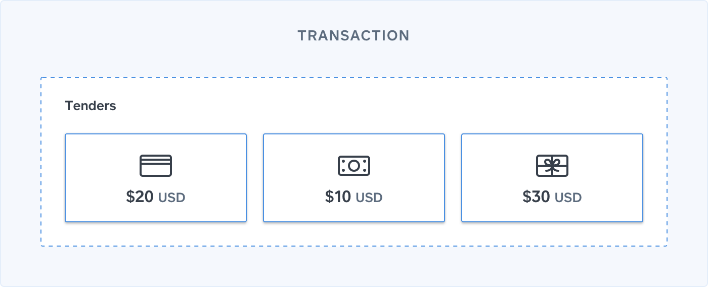 Basic transaction