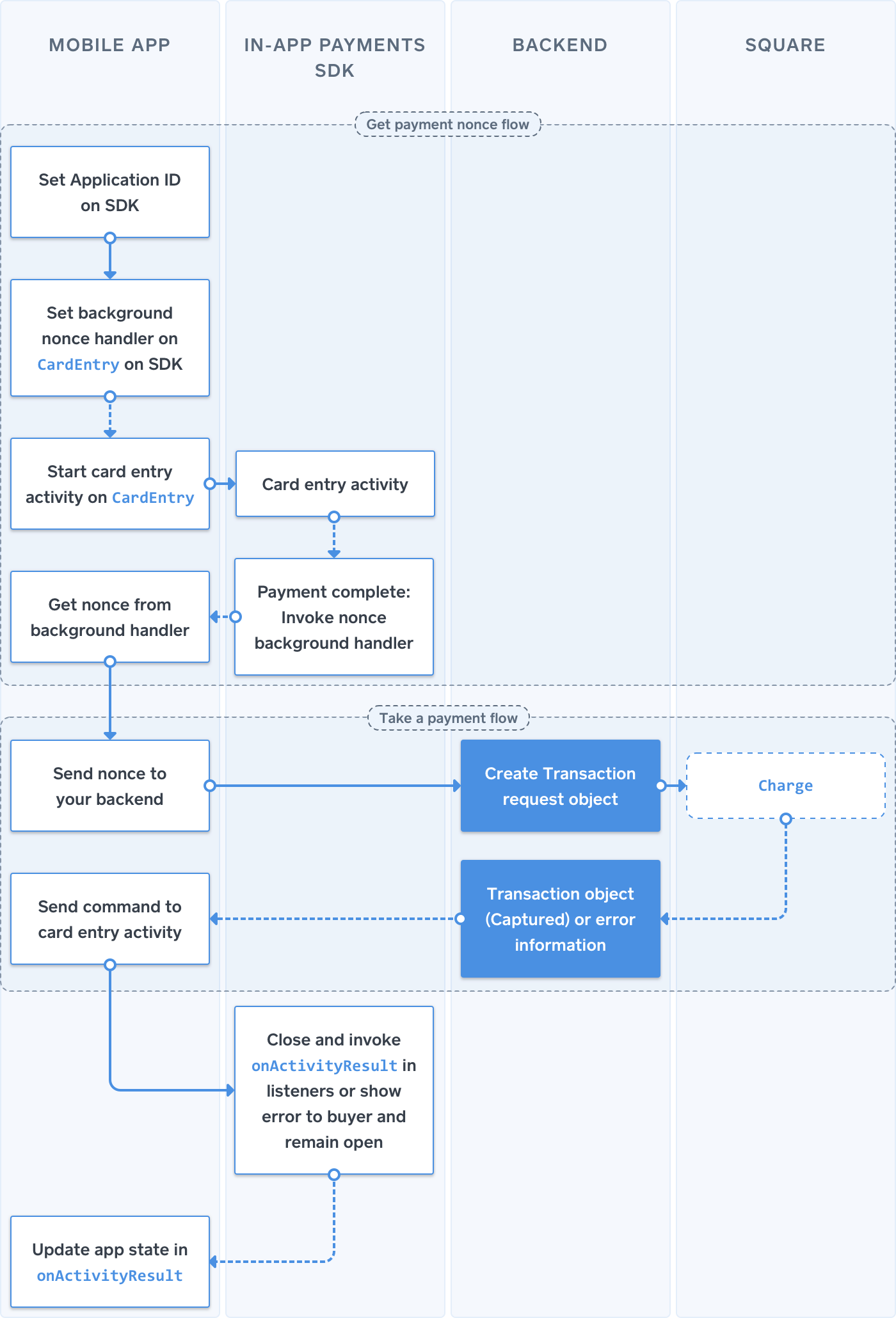 Android process flow