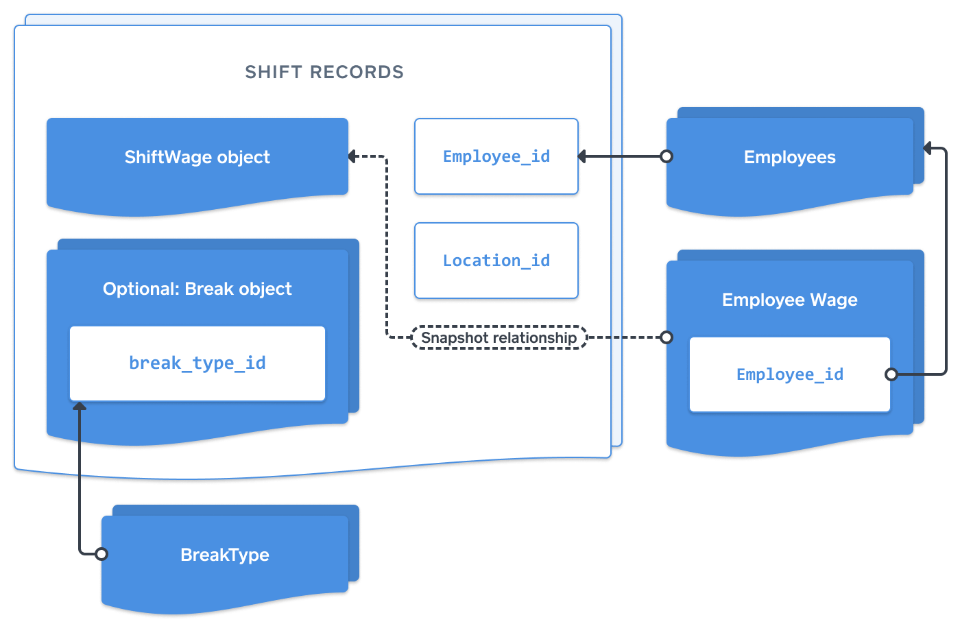 Diagram shifts api