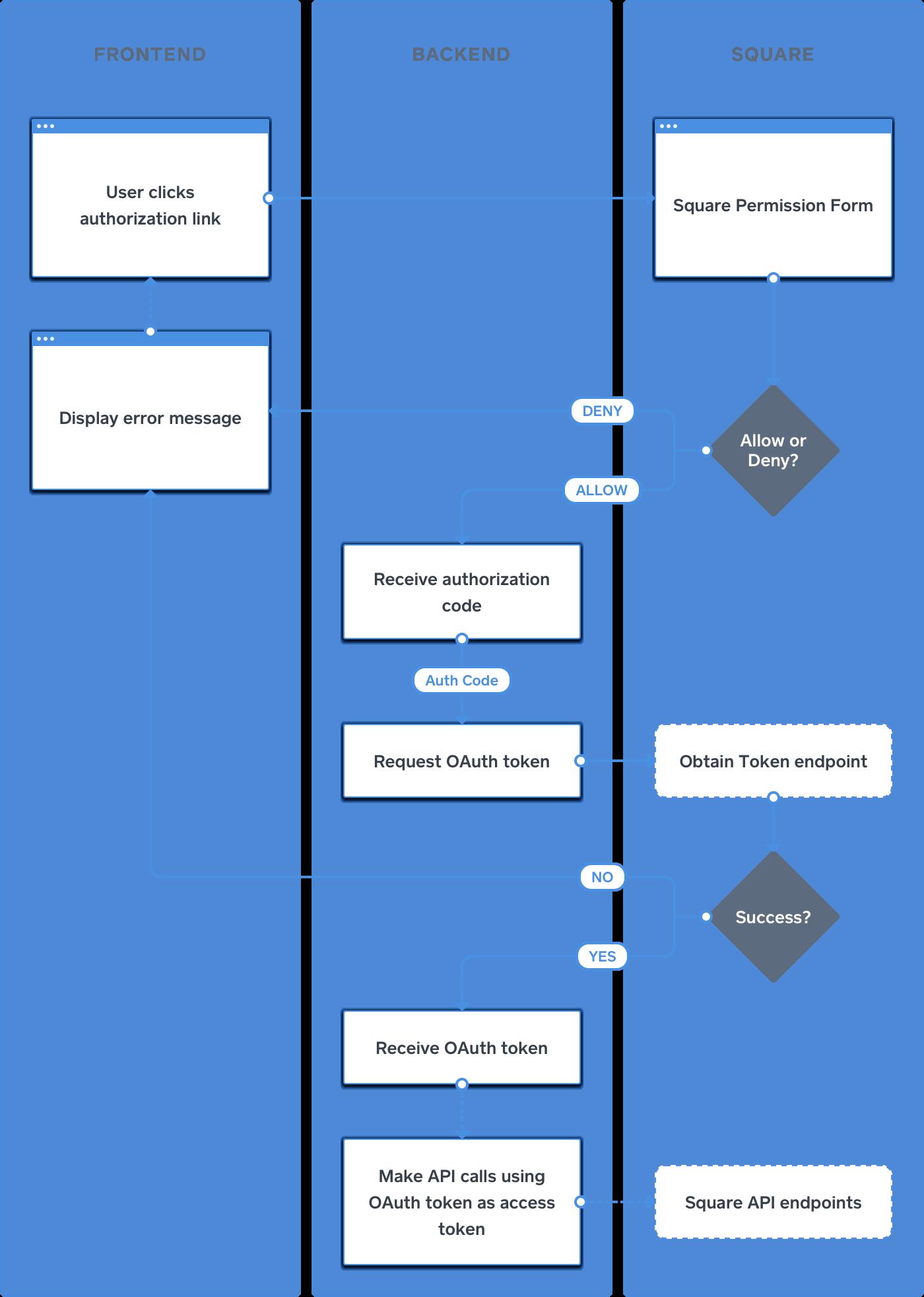Oauth process flow