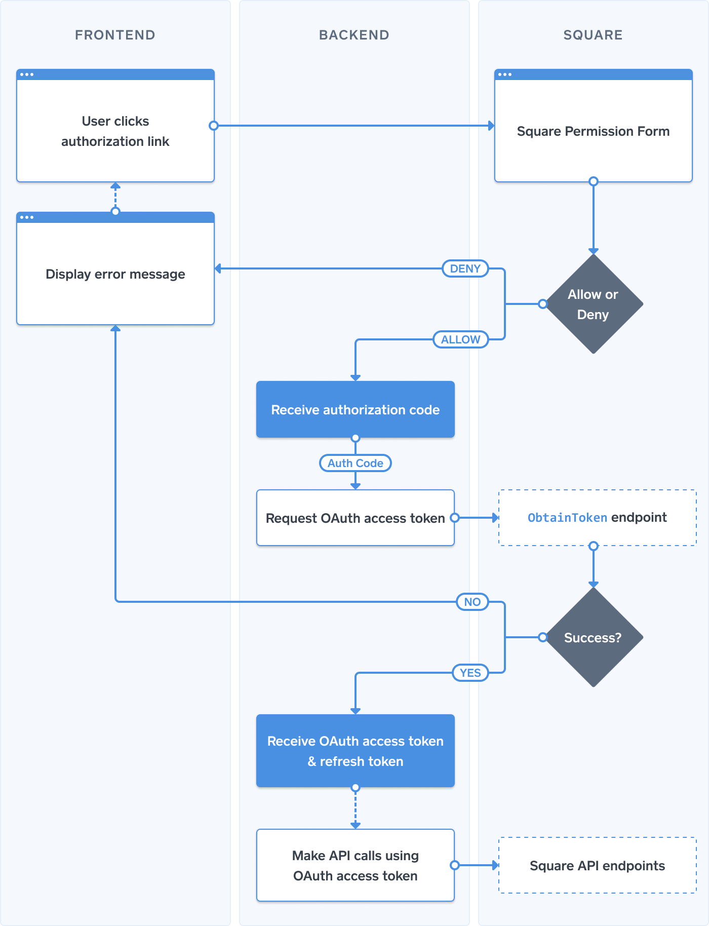 Oauth process flow