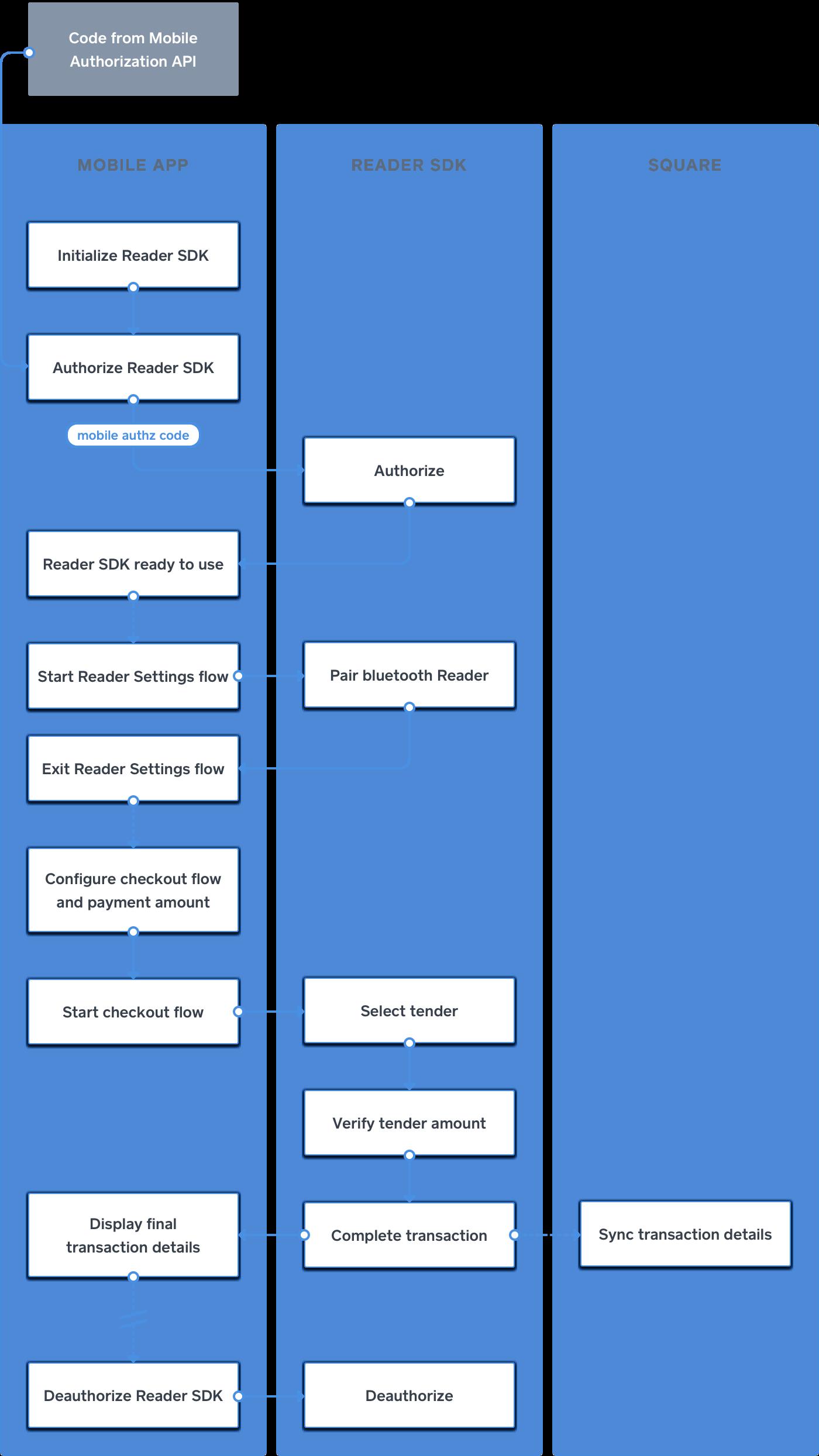 Readersdk process flow